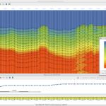 Velocity profiles